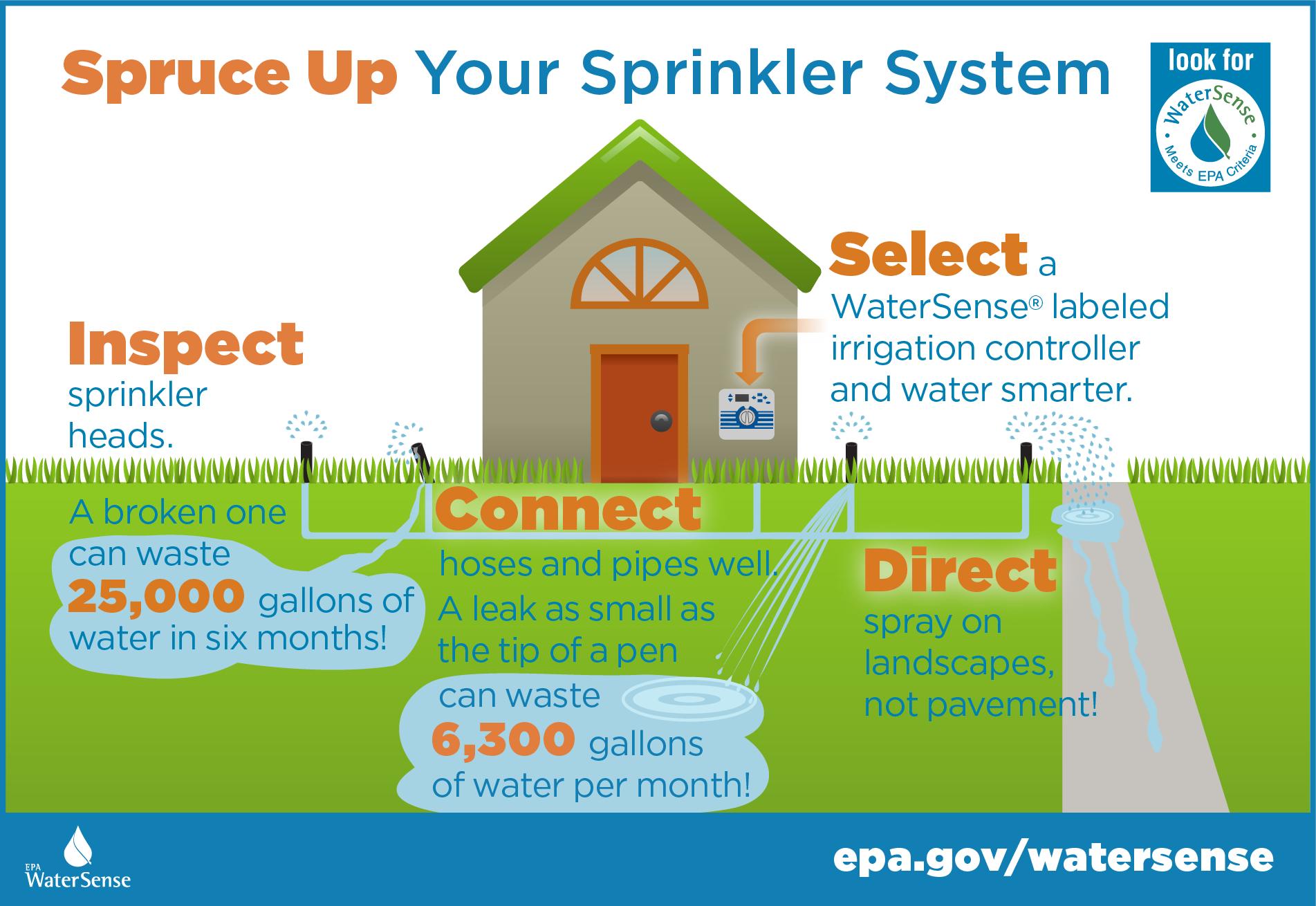 PCWA Smart Water Use