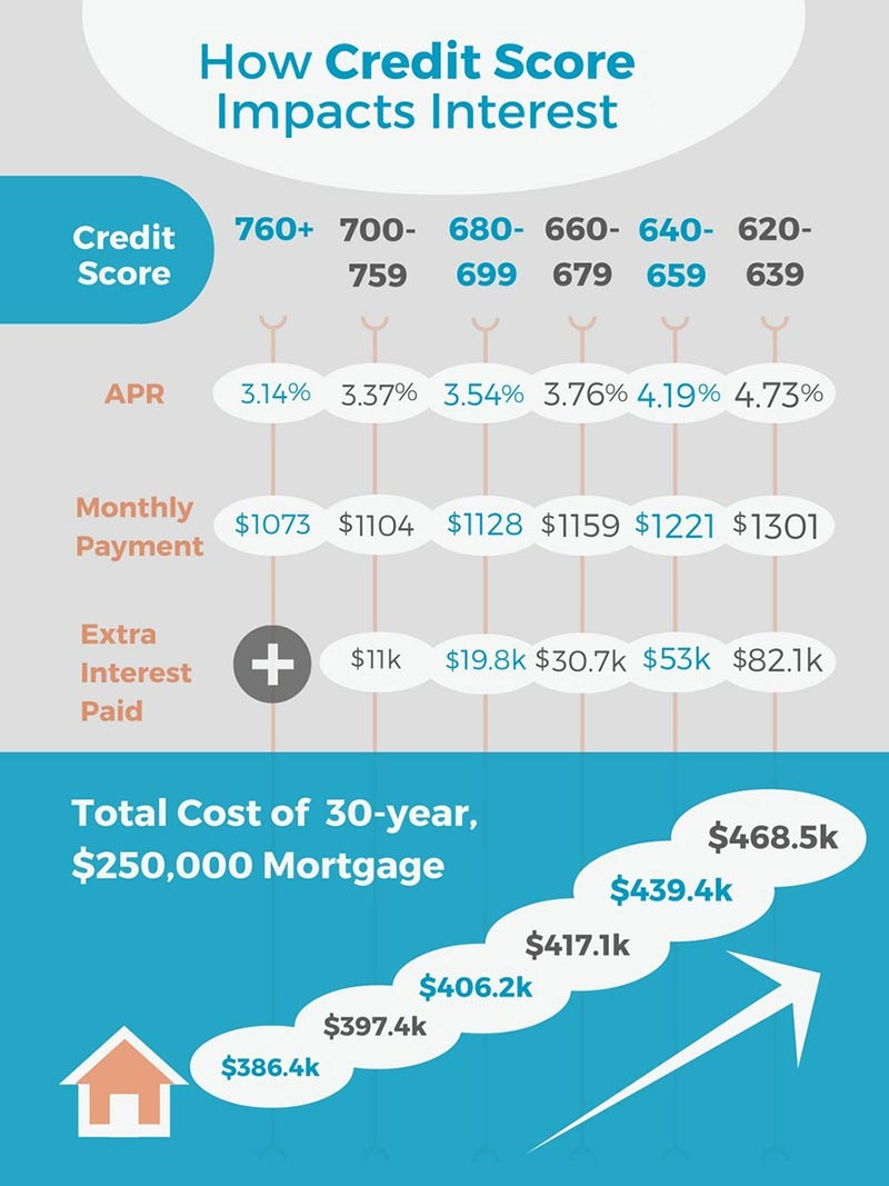 credit score affects