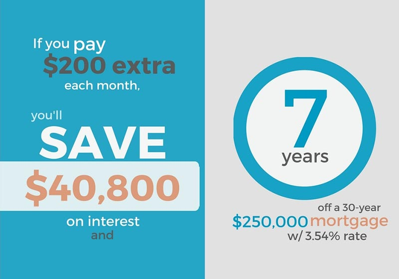 pay more on mortgage payment