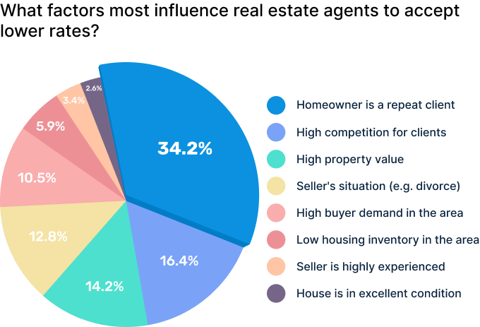 Factors that influence real estate agents