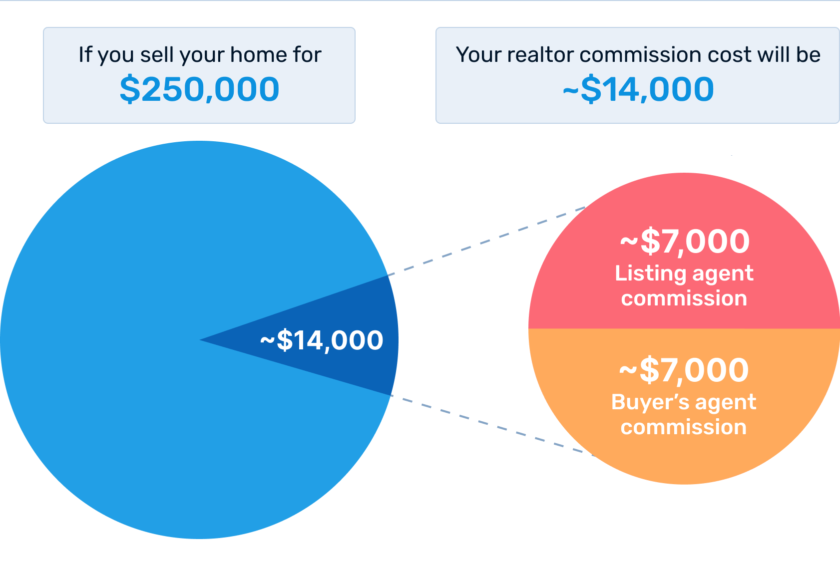 How average real estate commission costs factor into your home's sale price.