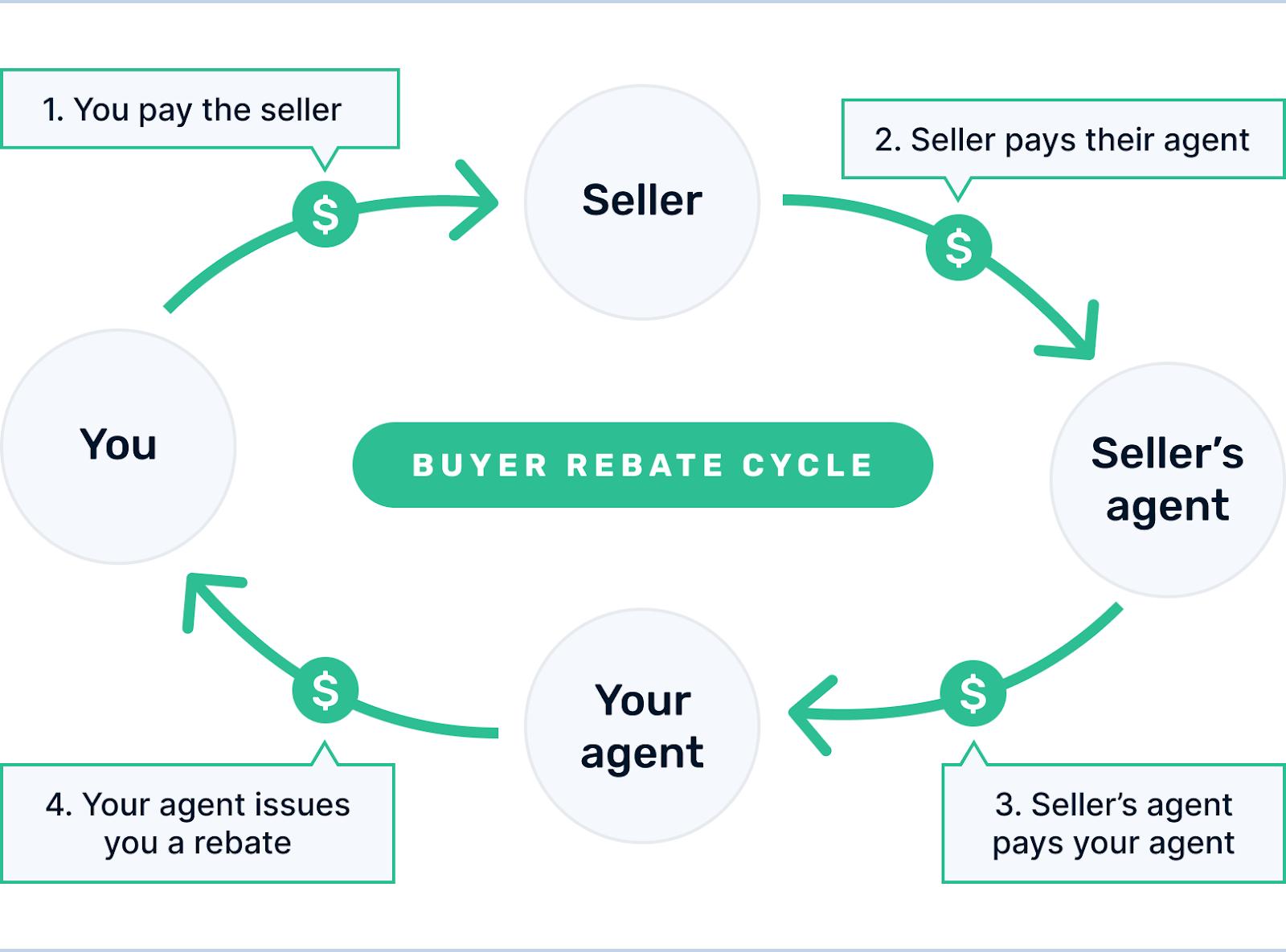 How buy rebates work
