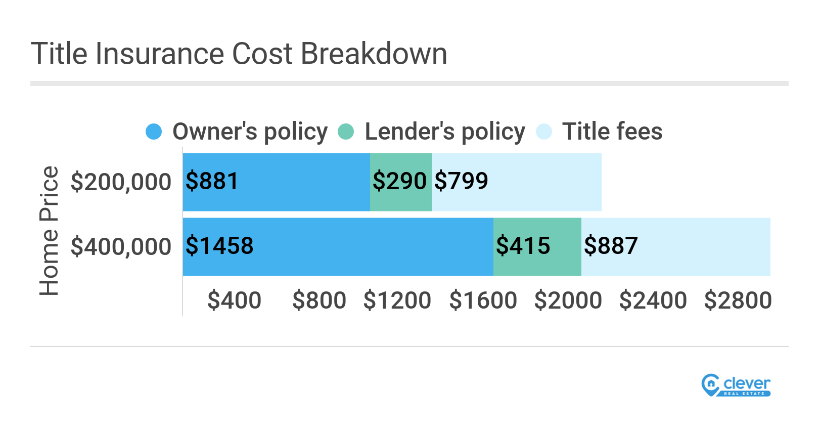 Breakdown of title insurance costs by home value