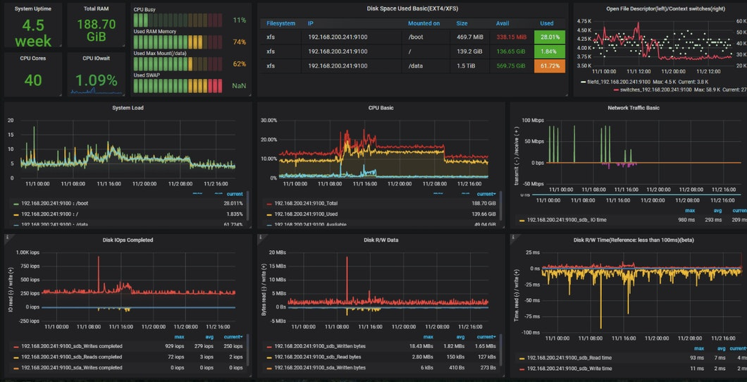 Grafana for Digital Signage carousel 2