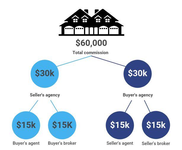 Million dollar house commission