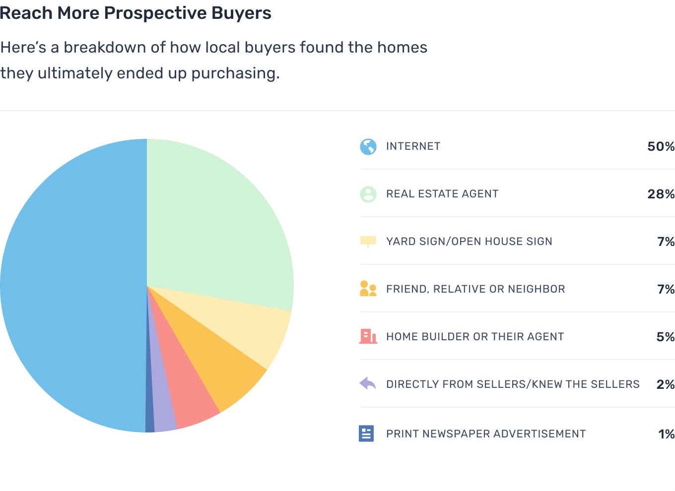 How buyers find homes