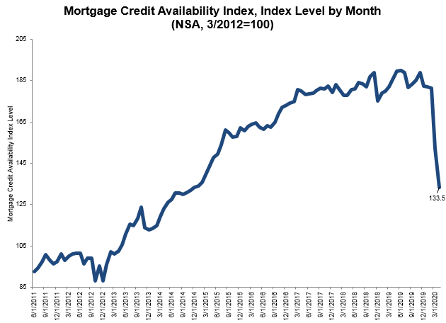 mortgage credit availability index indicates lenders tightening standards
