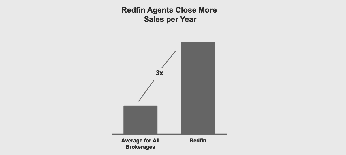 Redfin Agents close three times as many deals as the typical real estate agent