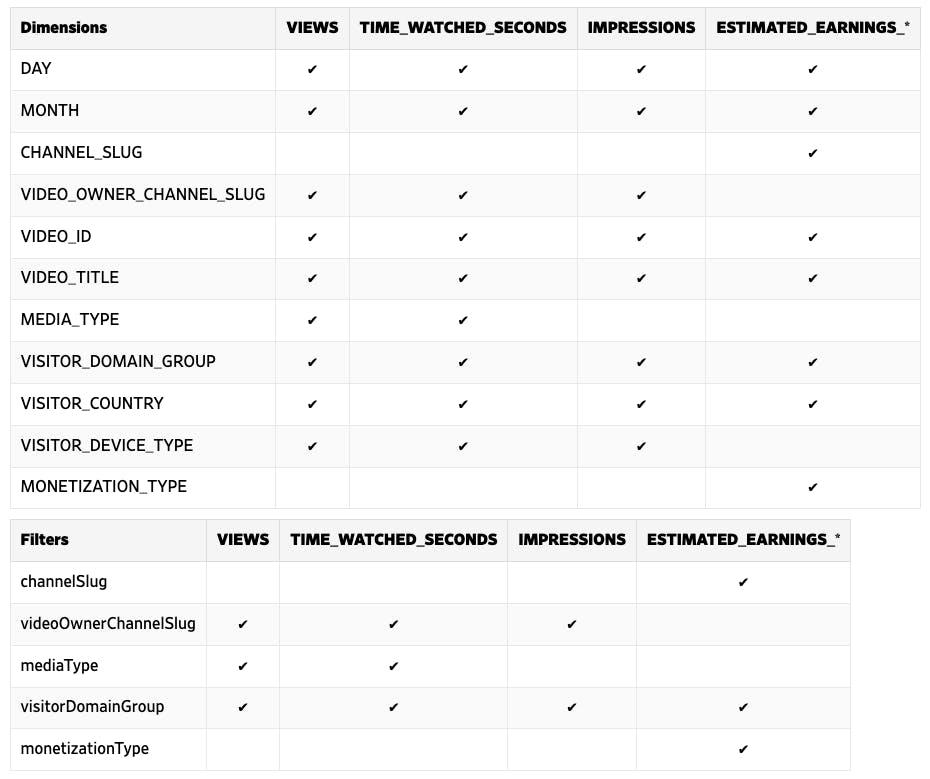 metrics dimensions filters api reporting Dailymotion