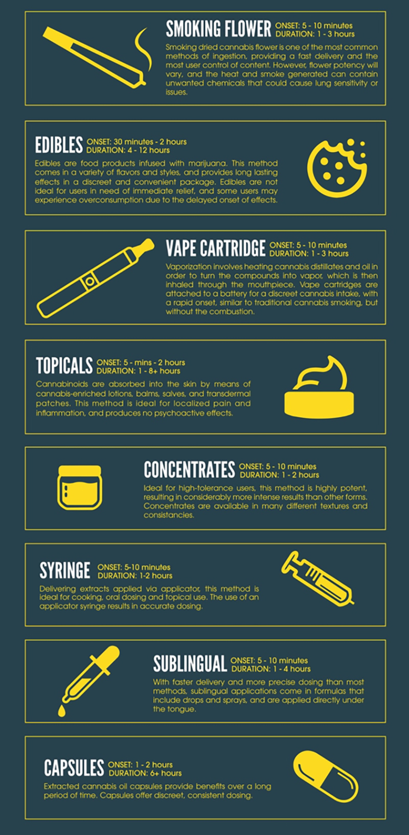 Infographic on the methods of cannabis consumptions