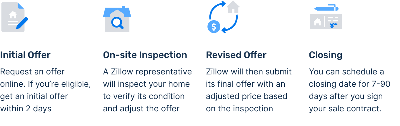 how zillow offers works